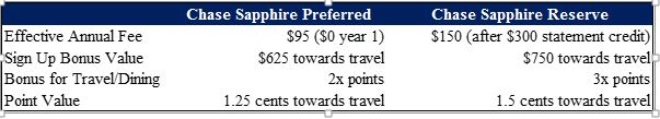 chase sapphire reserve vs preferred