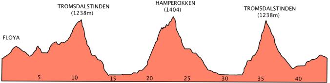 TromsöSkyrace Banprofil