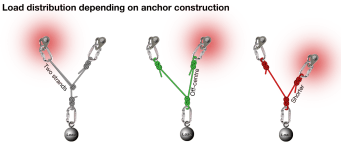 Load distribution on anchors