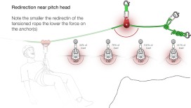 Pitch Head deviation