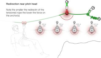 Pitch Head deviation