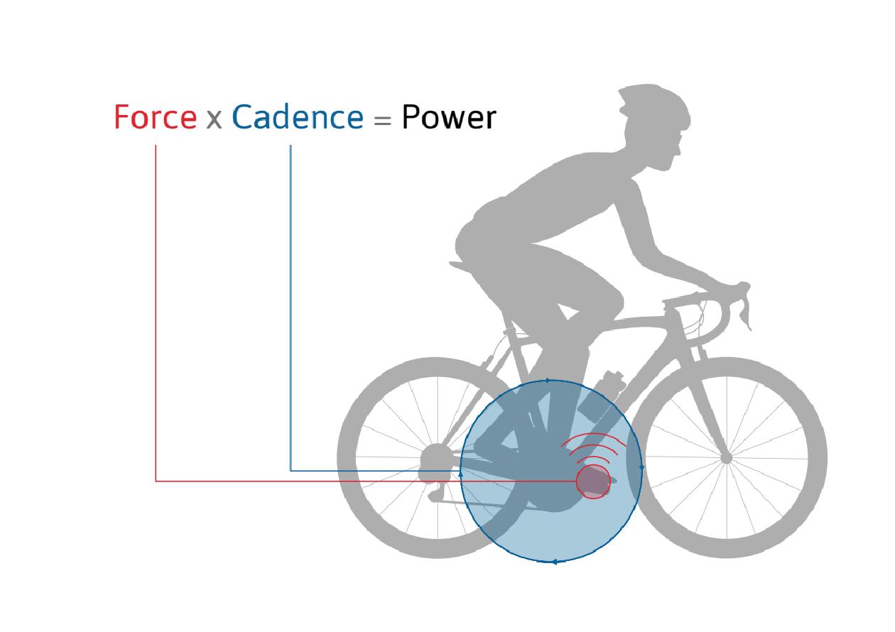 Force x Cadence = Power