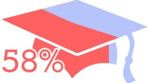 58 per cent of university graduates are not in graduate roles