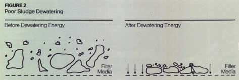 [Polymers: Poor Sludge Dewatering]