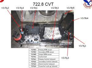 7228 CVT Мерседес, справочные данные Описание Типичные