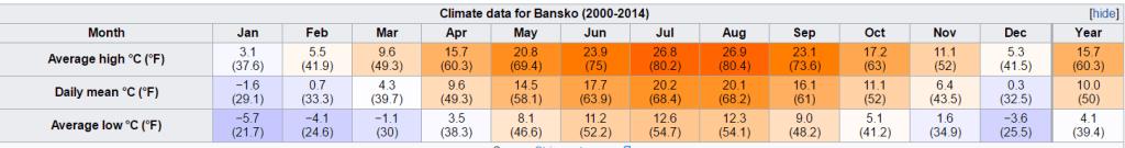 Bansko Climate