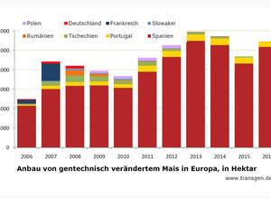 GVO-Anbau in der EU 2006 bis 2016