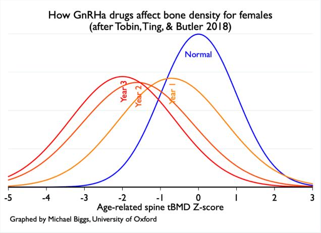 puberty blockers bone density graph