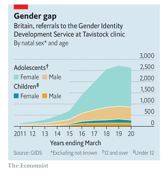 the gender clinic referrals