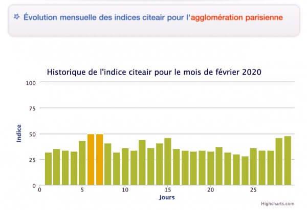 Qualité air région parisienne Février 2020