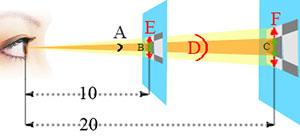 Um exemplo de uso de valores: pixels por grau (pontos no segmento E e F) e ângulo de vista (ângulo A)