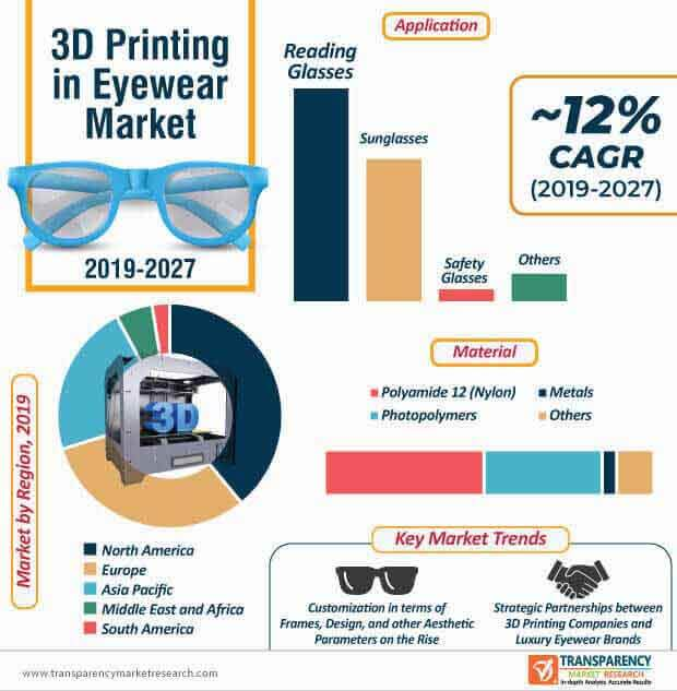 Image result for 3d printing in eyewear tmr