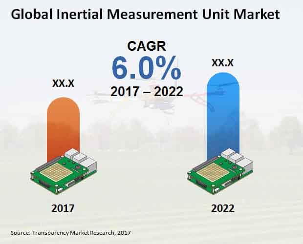 Global Inertial Measurement Unit Market.jpg