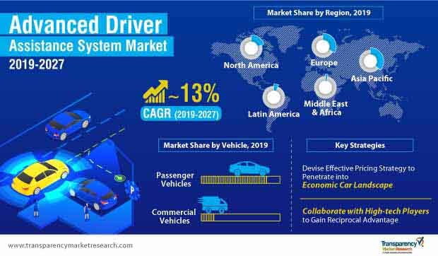 advanced driver assistance system adas market infographic