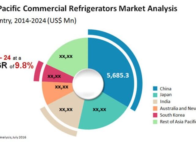 Commercial Refrigerators Market