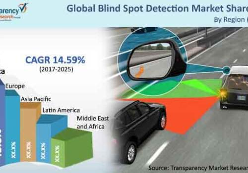 Automotive Blind Spot Detection Market Trends