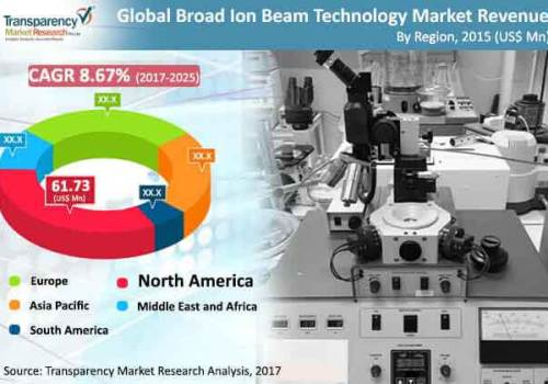 Broad Ion Beam Technology Market