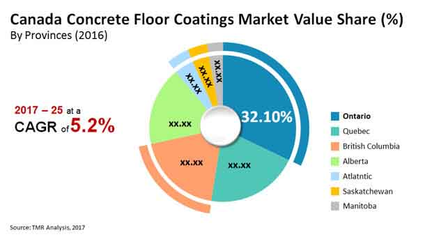 canada concrete floor coatings market