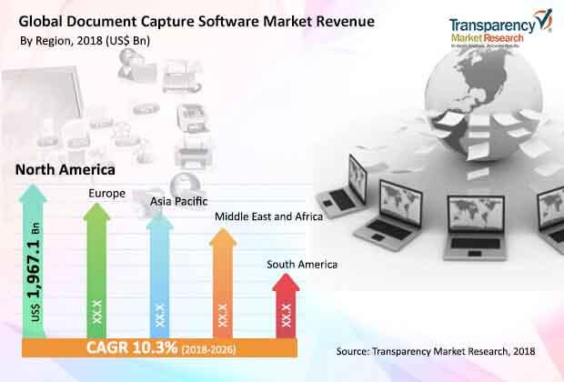 document capture software market