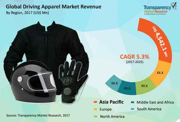 driving apparel market industry