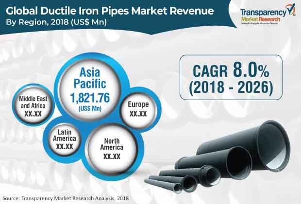 ductile iron pipe market