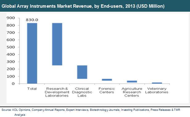 global-array-instruments-market