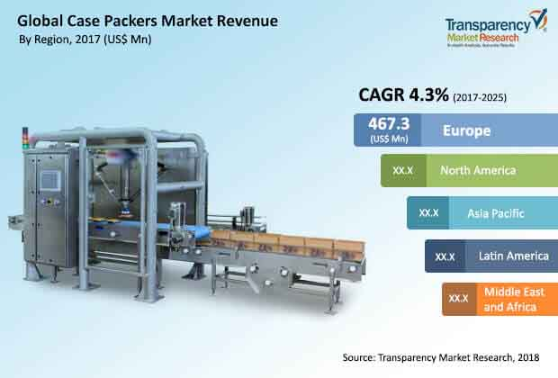 global-case-packers-market.jpg