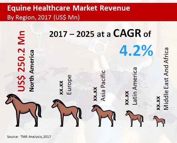 global-equine-healthcare-market