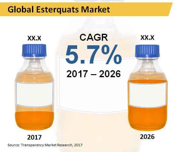 global esterquats market