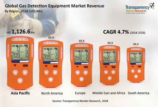 global gas detection equipment market 1
