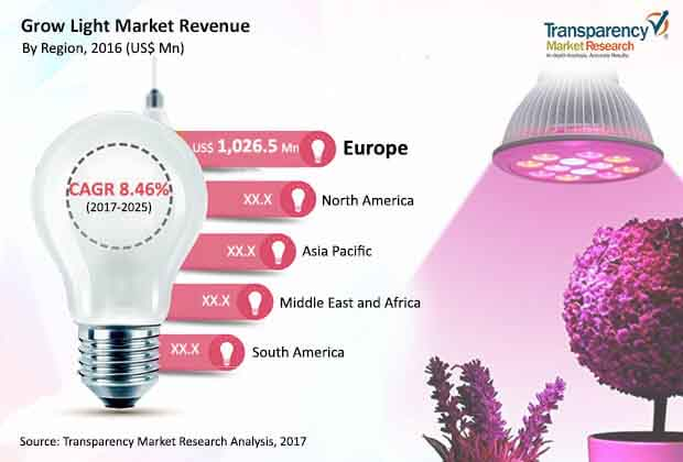 global grow light market