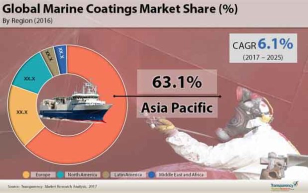 global-marine-coatings-market.jpg