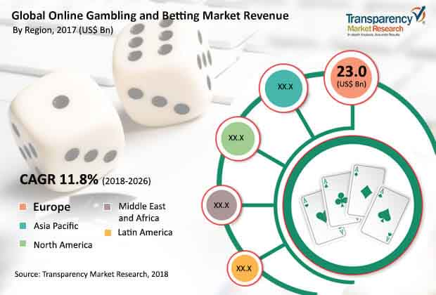 global-online-gambling-betting-market.jpg