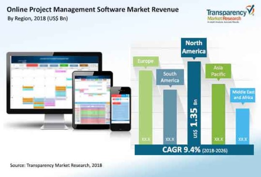 global online project management software market