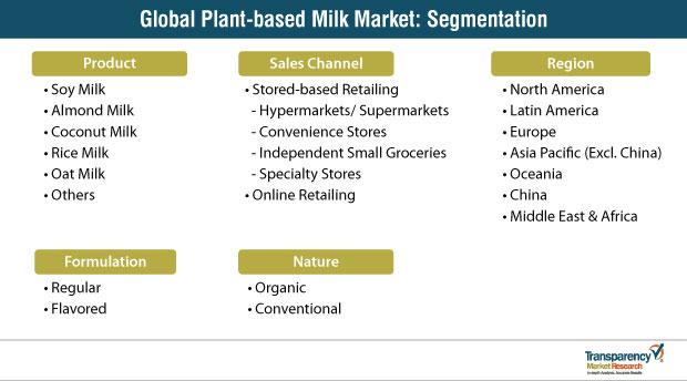 global plant based milk market segmentation