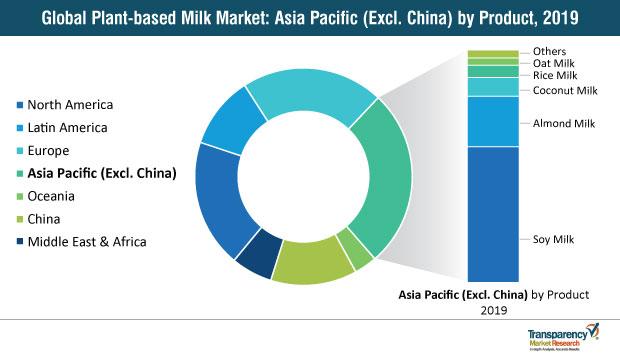 global plant based milk market share