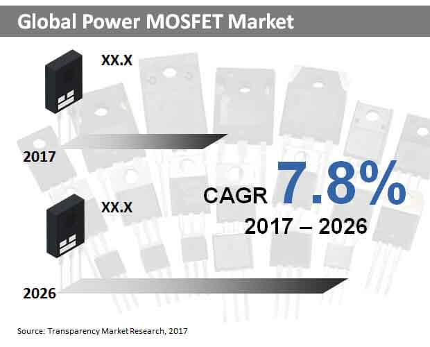global power moseft market