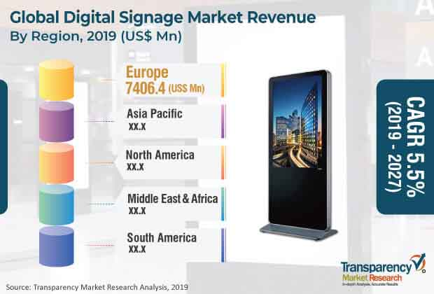 global_digital_signage_market