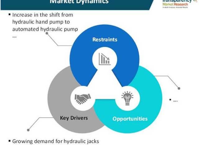 Hydraulic Hand Pump Market