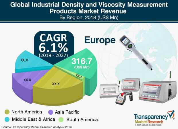 industrial density viscosity measurement products market