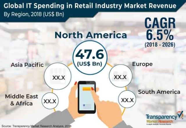 it spending in retail industry market