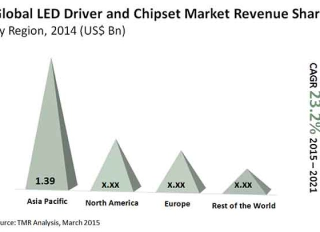 LED Driver and Chipset Market