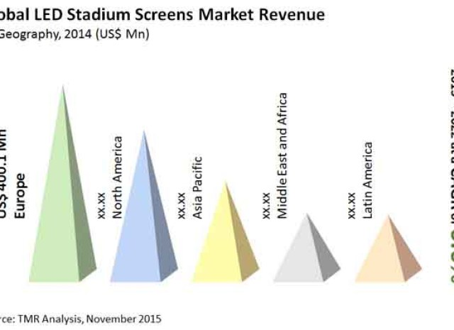 LED Stadium Screens Market