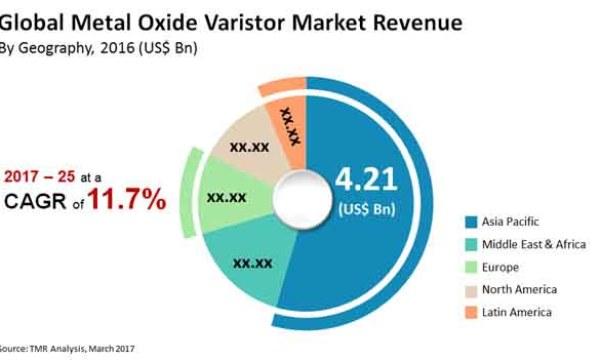 Metal Oxide Varistor (MOV) Market