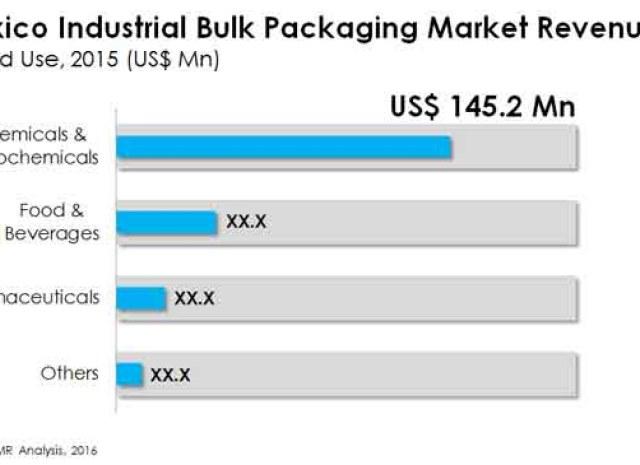 Industrial Bulk Packaging Market
