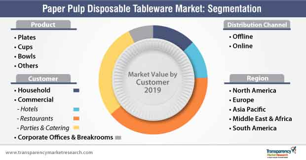 paper pulp disposable tableware market segmentation