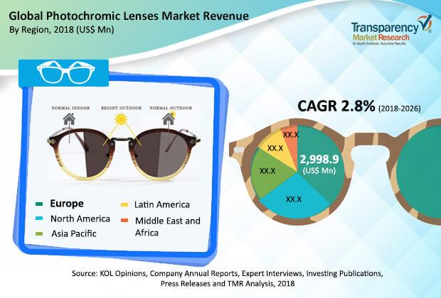 photochromic lenses market