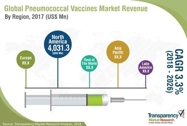 pneumococcal-vaccines-industry