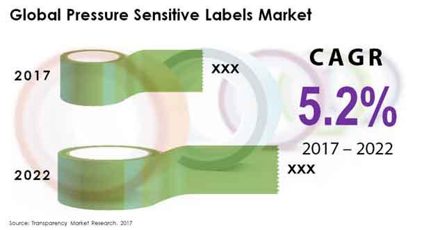 pressure sensitive labels market