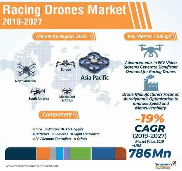 racing drones market infographic